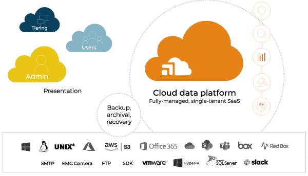 SharePoint Online Archiving